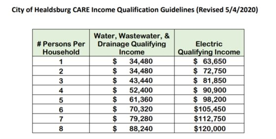 City of Healdsburg CARE Income Qualification Guidelines Chart