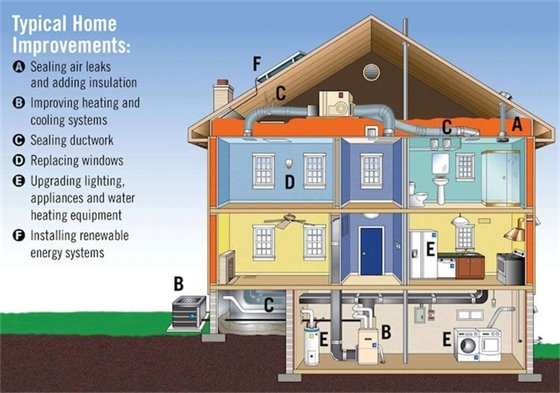 Easy ways to make your home more energy efficient.
