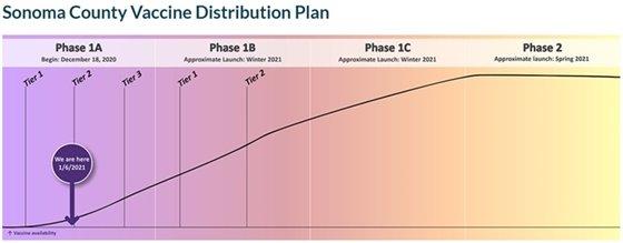 Vaccine Distribution Plan