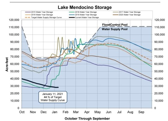 Water Storage Levels for Lake Mendocino