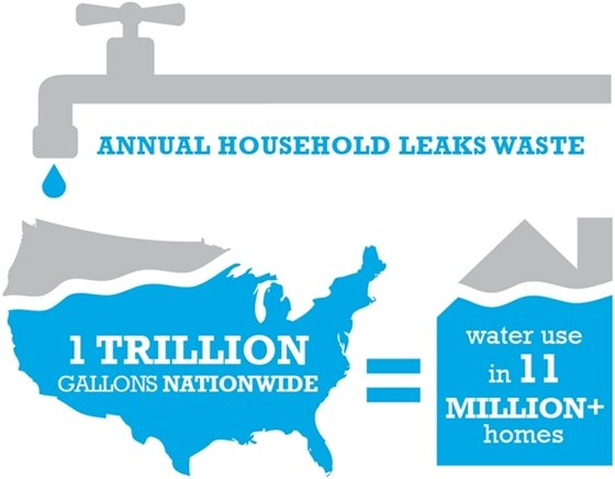 We waste 1 trillion gallons of water nationwide.