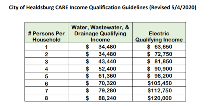 CARE program qualification chart_May 2020